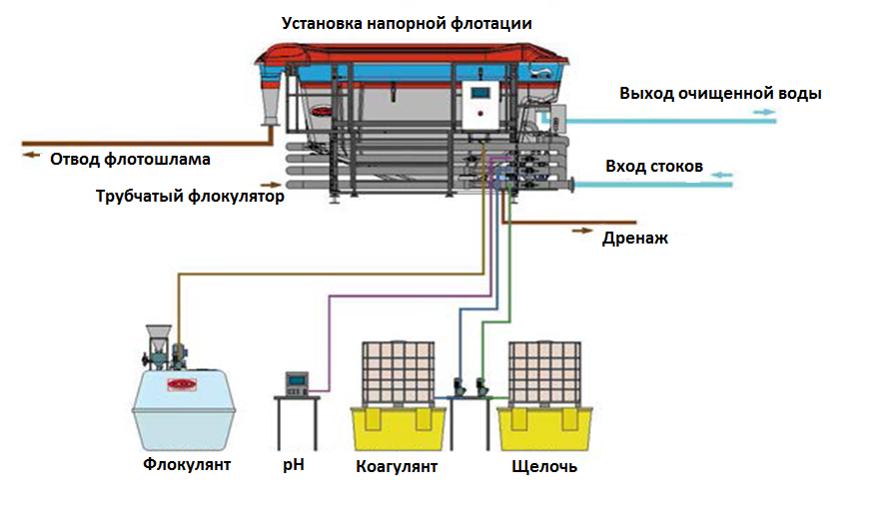 Напорные фильтра для очистки стоков бумажной промышленности